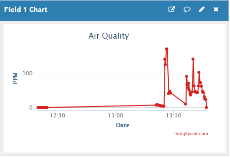Air quality graph for IoT Based Air Quality Monitoring System