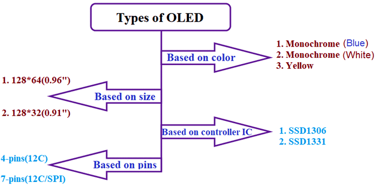 Different Types of OLED
