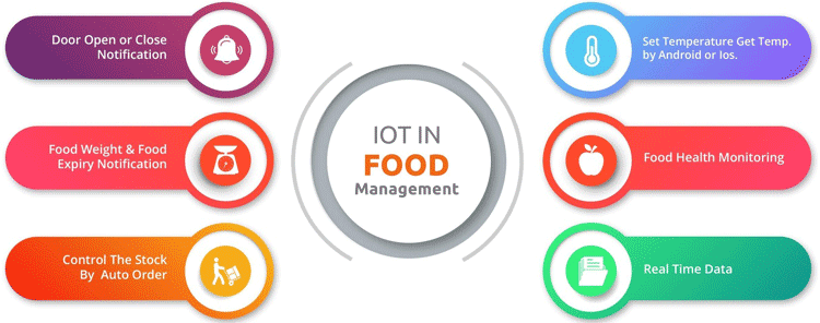 IoT Food Management Features