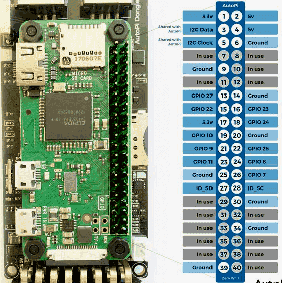 Raspberry Pi Zero W pinout Diagram