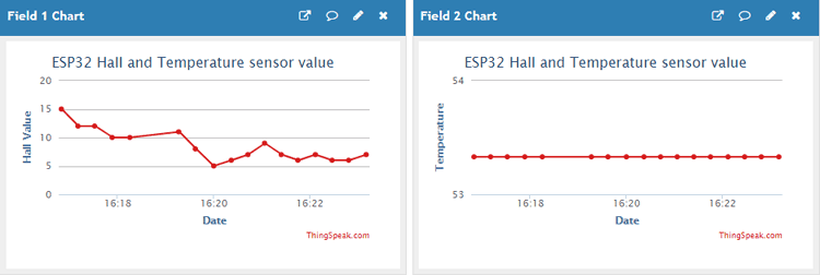 Temperature and Hall Sensor Data on ThingSpeak using ESP32