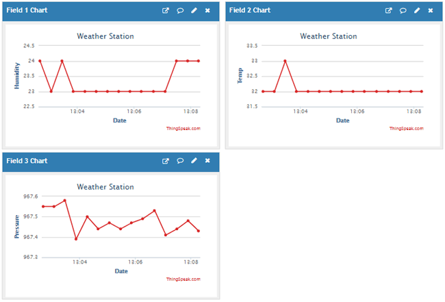 Thingspeak Output for IoT Wireless Weather Station