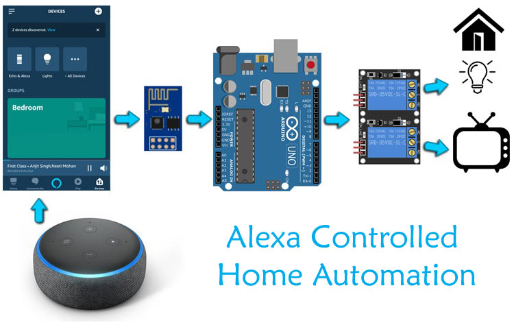 Arduino based Amazon Alexa controlled Home Automation