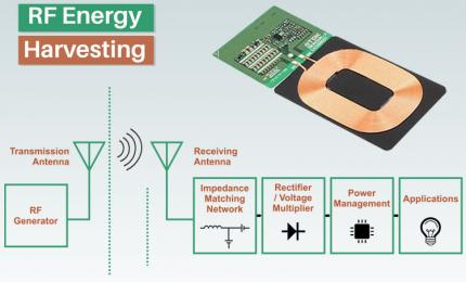 Radio Frequency Energy Harvester