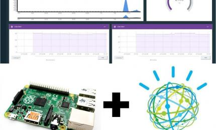 How to send DHT11 Sensor Data to IBM Watson Cloud Platform using Raspberry Pi