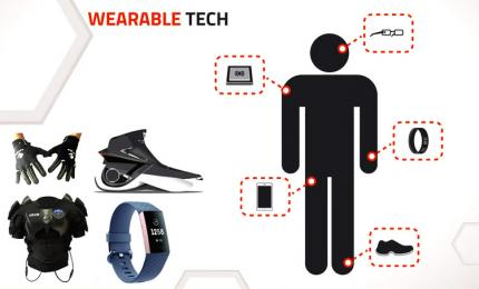 Wearable IoT and its Examples